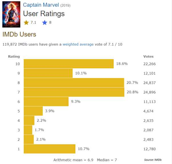 Captain Marvel IMDb rating